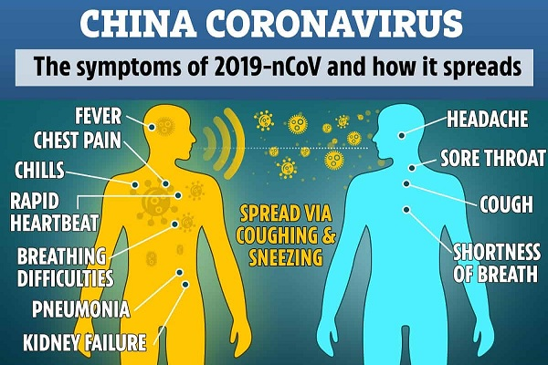 Fakta Corona Virus dan Persiapan Pencegahan Penularan