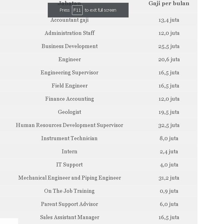 Daftar Gaji Bekerja Di PT ExxonMobil Indonesia