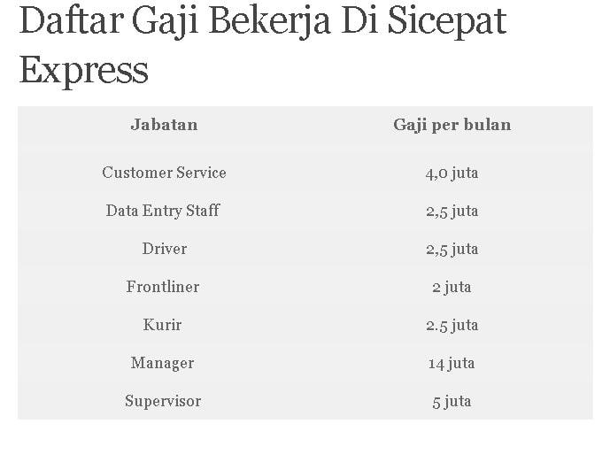 Daftar Gaji Bekerja Di Sicepat Express