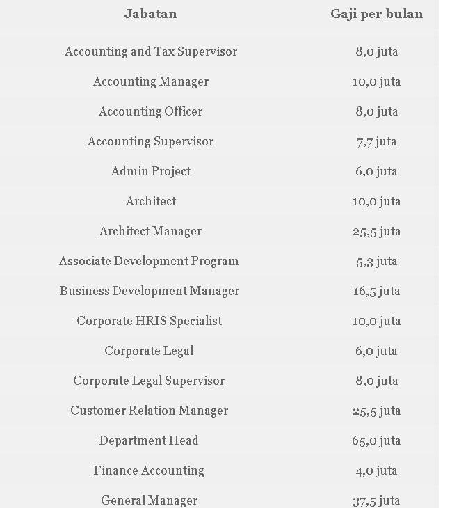 Daftar Gaji Bekerja di PT Cowell Development Tbk (COWL)