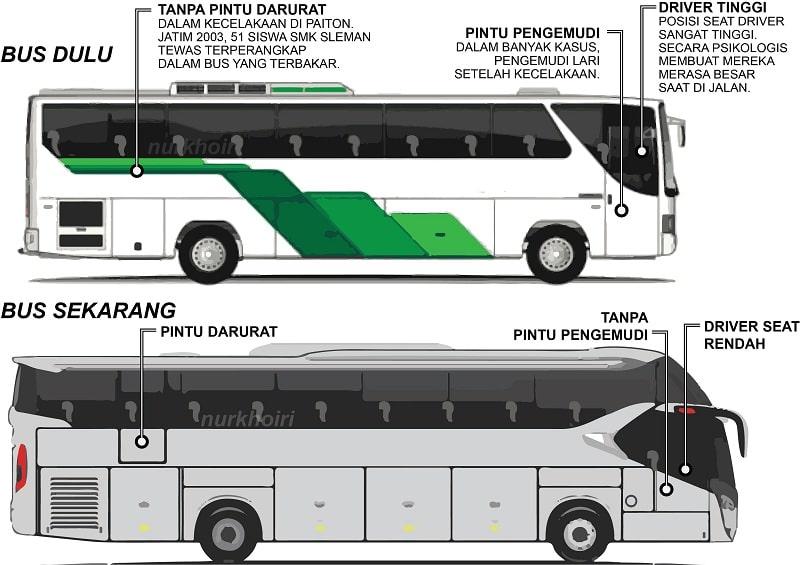 Perbedaan Bus Sekarang Dengan Bus Dulu